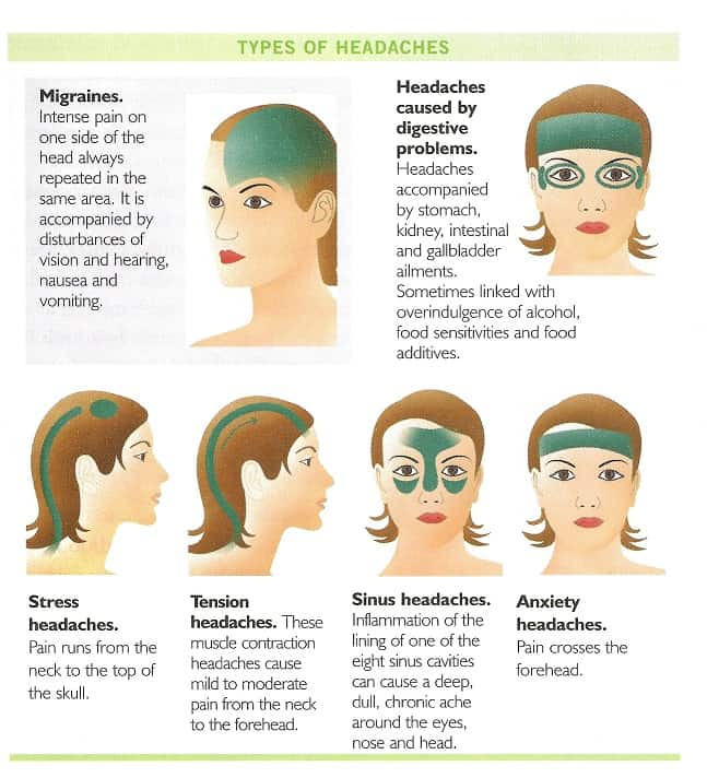 Learn What Types Of Headaches Are Serious & Dangerous