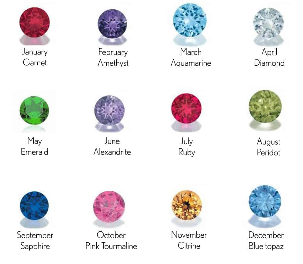 what s your birthstone and birth sign kidztalk