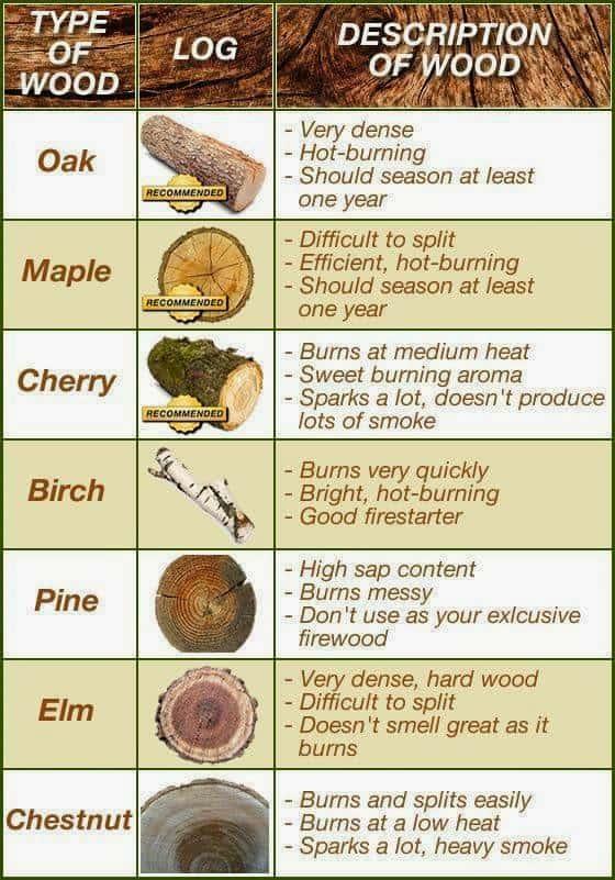 fire-wood-chart