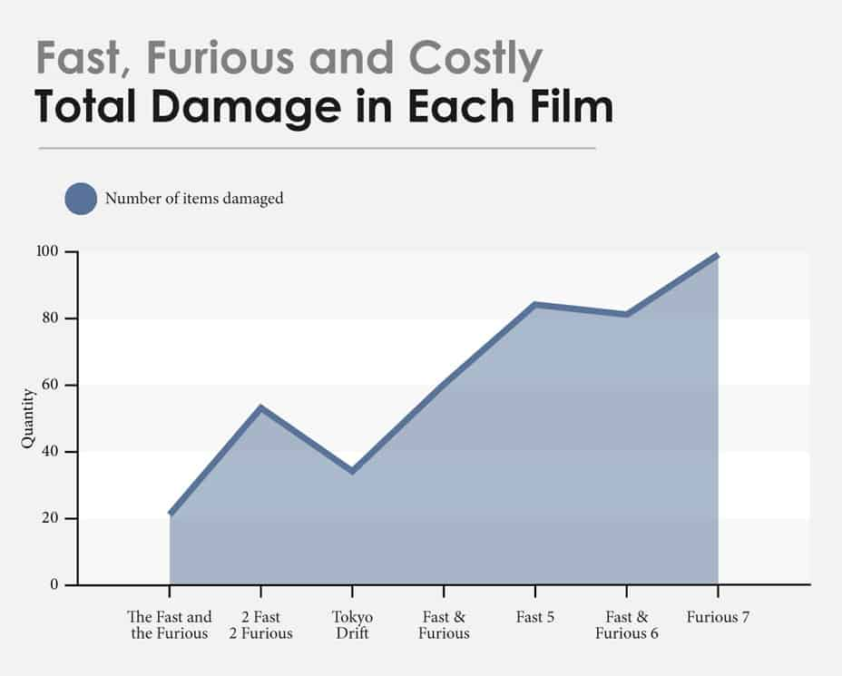 fast furious damage