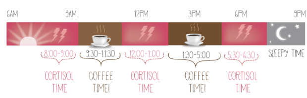 best time drink coffee science